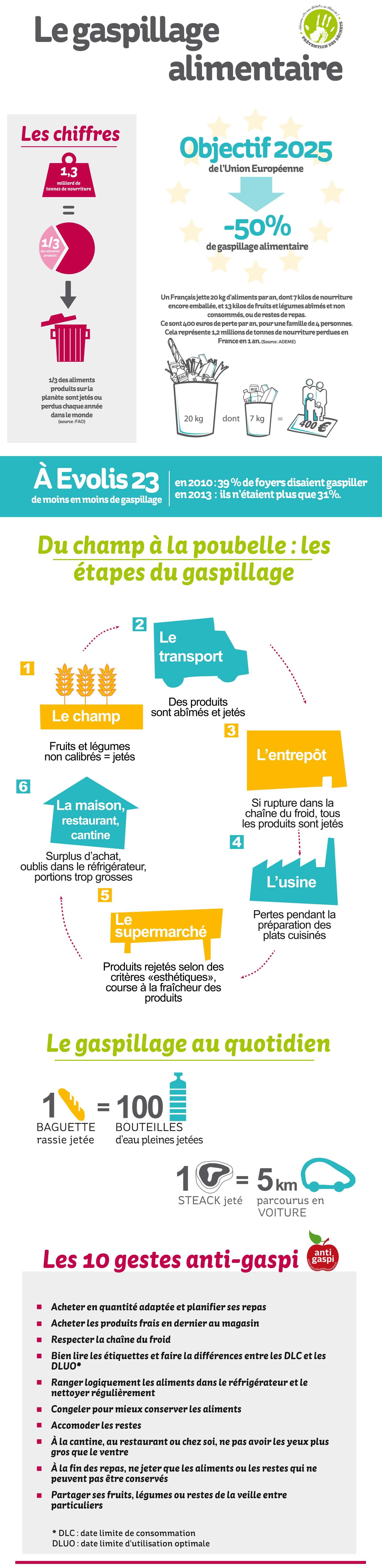 Infographie lutte contre le gaspillage alimentaire