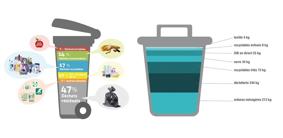 schema caractérisation des déchets